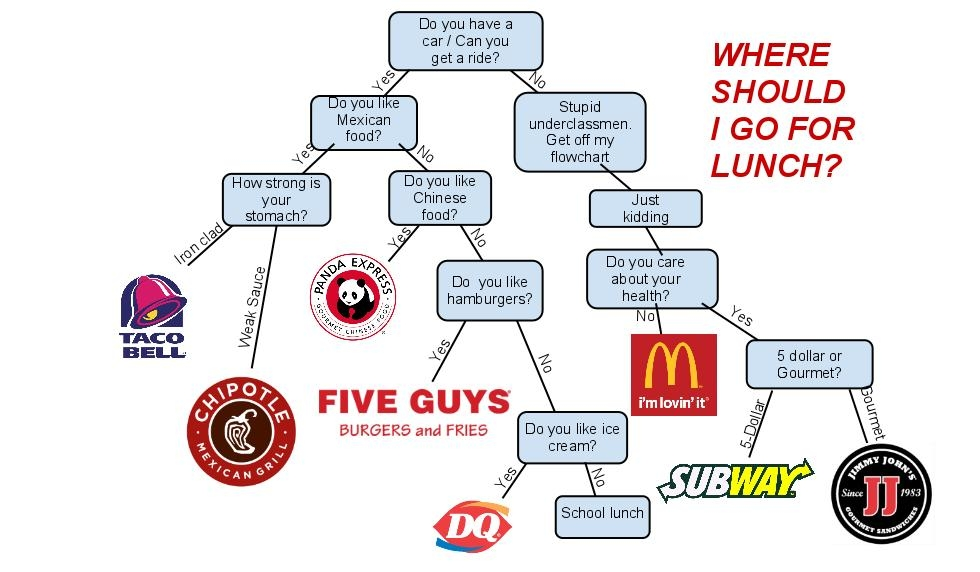flowchart : The Scarlette: Student Newspaper of West